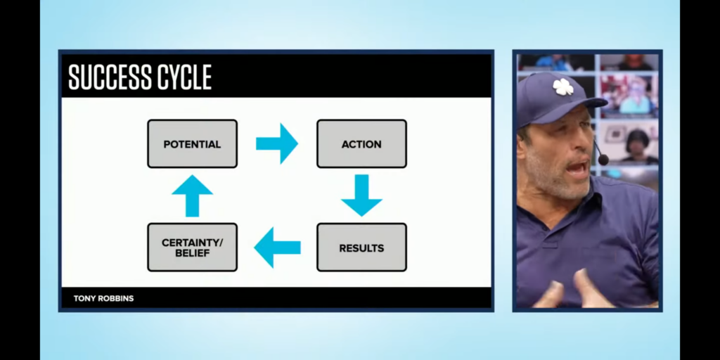 Image of the success cycle created by Tony Robbins